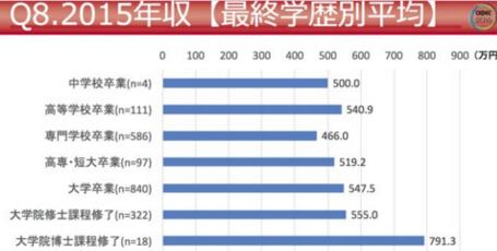 日本游戏行业平均年薪低于国内平均水平