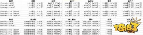 iPhone6s首发国家有哪些 iPhone6s中国首发吗
