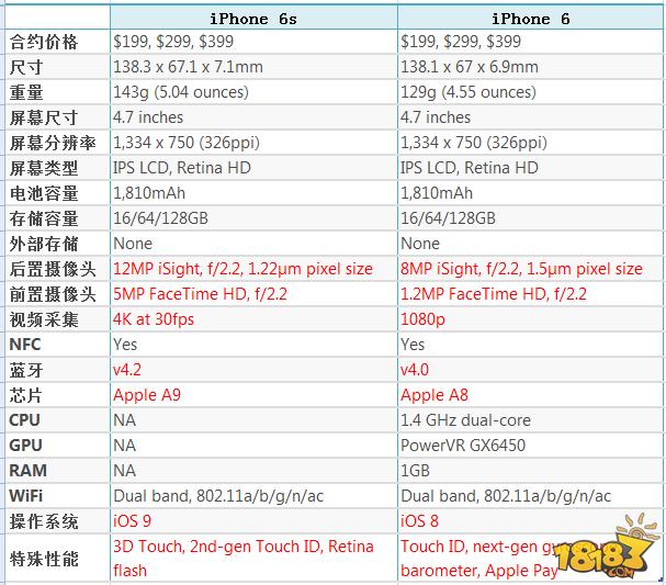 iPhone6s和iPhone6的区别 iPhone6s好在什么地方