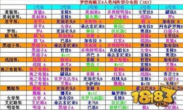 梦想海贼王勇闯阵容推荐 八人阵容布阵图