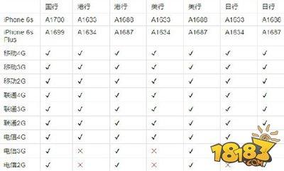 苹果7国行和港版买哪个好 区别分析