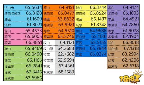 大数据分析:炉石竞技场禁卡的最大赢家