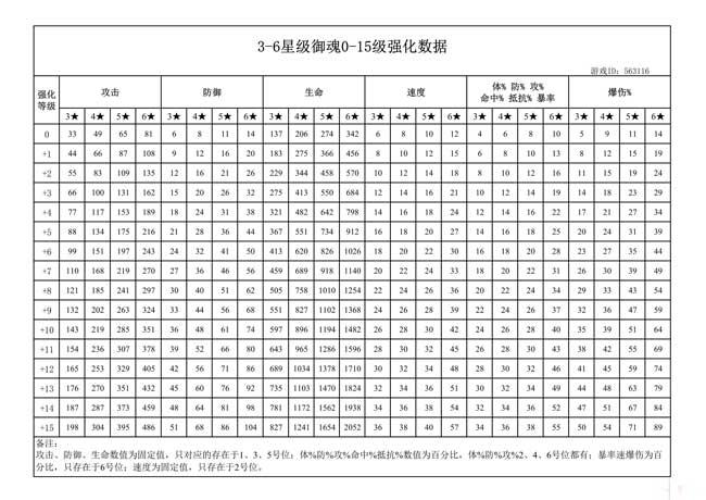阴阳师御魂3-6星强化数据加成一览