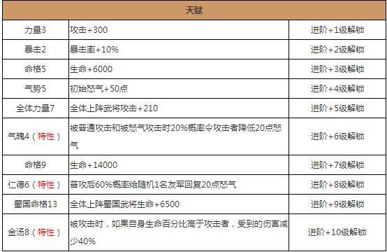 放开那三国2刘备武将图鉴分析 刘备技能属性解析