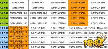 迷你西游超实用攻略 阵法系统详解大全